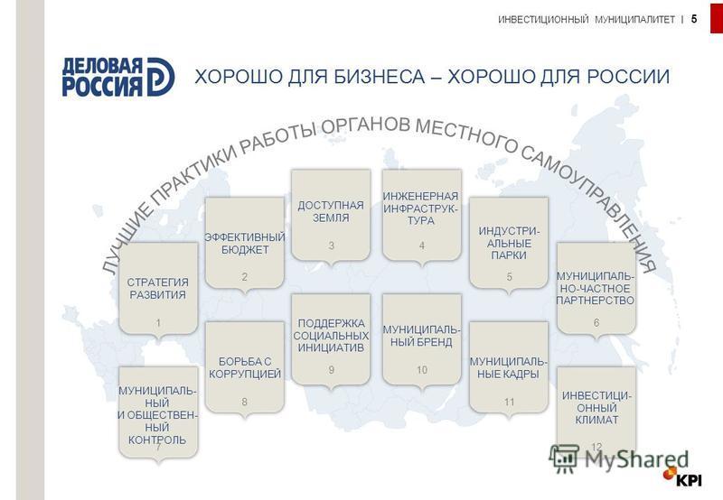 ХОРОШО ДЛЯ БИЗНЕСА – ХОРОШО ДЛЯ РОССИИ ИНВЕСТИЦИОННЫЙ МУНИЦИПАЛИТЕТ 5 СТРАТЕГИЯ РАЗВИТИЯ МУНИЦИПАЛЬ- НО-ЧАСТНОЕ ПАРТНЕРСТВО ИНДУСТРИ- АЛЬНЫЕ ПАРКИ ЭФФЕКТИВНЫЙ БЮДЖЕТ ДОСТУПНАЯ ЗЕМЛЯ ИНЖЕНЕРНАЯ ИНФРАСТРУК- ТУРА МУНИЦИПАЛЬ- НЫЙ И ОБЩЕСТВЕН- НЫЙ КОНТРОЛ