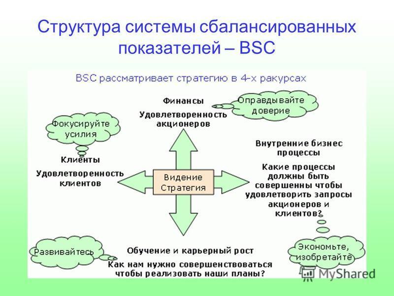 Структура системы сбалансированных показателей – BSC
