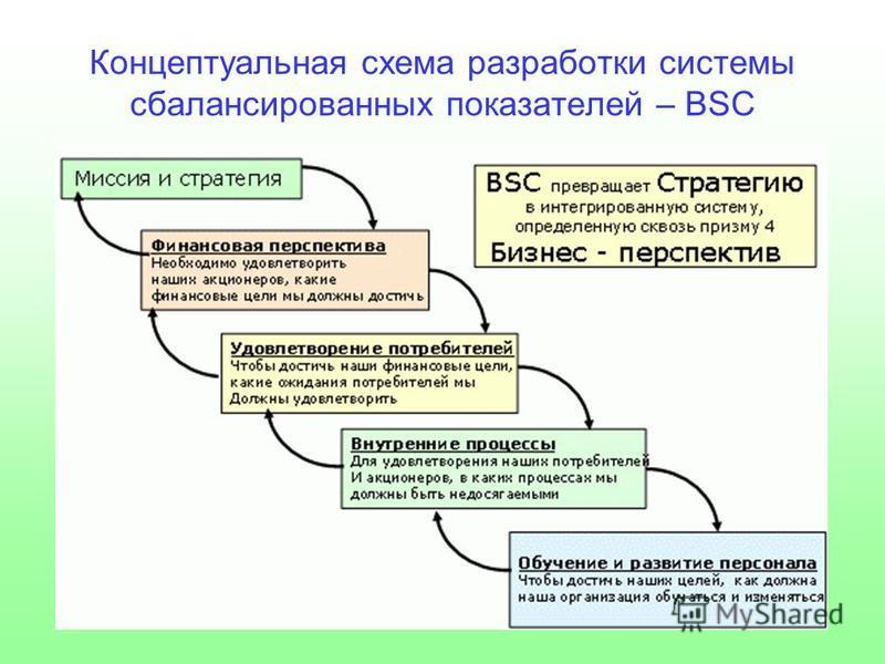 Концептуальная схема разработки системы сбалансированных показателей – BSC