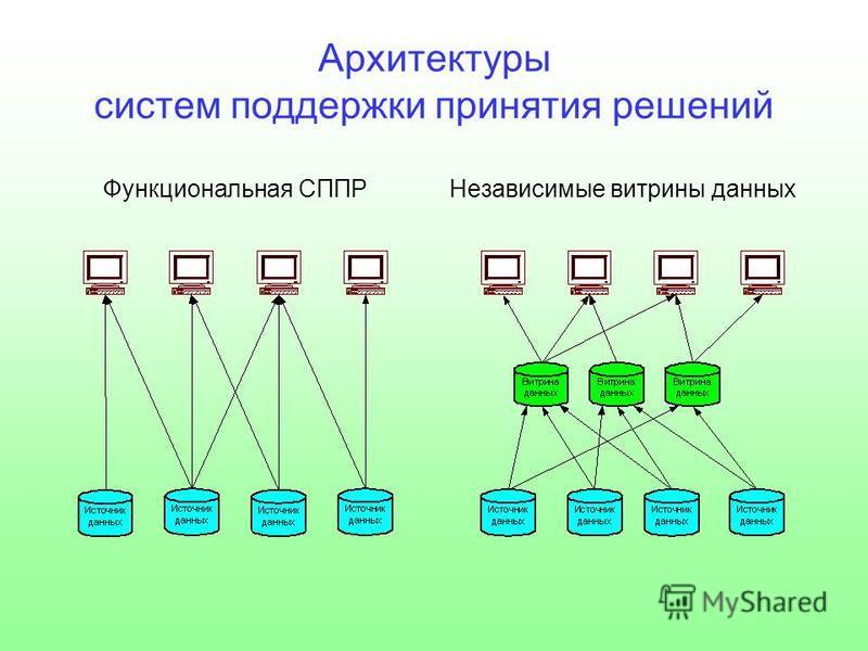 Архитектуры систем поддержки принятия решений Функциональная СППРНезависимые витрины данных