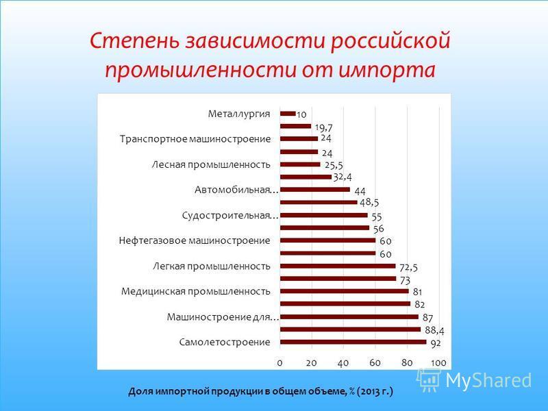 Степень зависимости российской промышленности от импорта Доля импортной продукции в общем объеме, % (2013 г.)