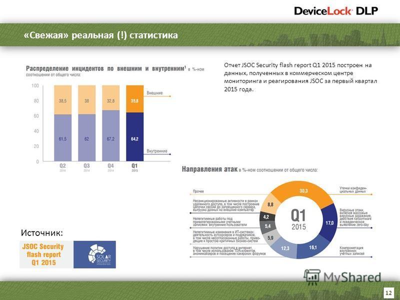 12 «Свежая» реальная (!) статистика Источник: Отчет JSOC Security flash report Q1 2015 построен на данных, полученных в коммерческом центре мониторинга и реагирования JSOC за первый квартал 2015 года.