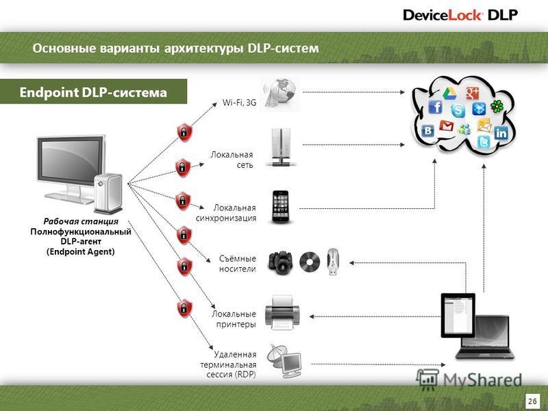 26 Рабочая станция Полнофункциональный DLP-агент (Endpoint Agent) Endpoint DLP-система Wi-Fi, 3G Локальная синхронизация Съёмные носители Локальные принтеры Локальная сеть Удаленная терминальная сессия (RDP) Основные варианты архитектуры DLP-систем