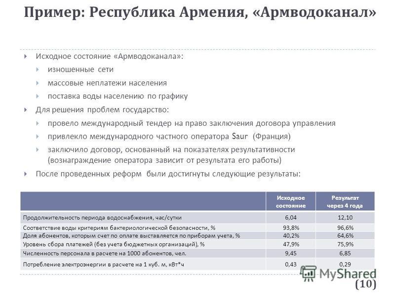 Пример : Республика Армения, « Армводоканал » Исходное состояние « Армводоканала »: изношенные сети массовые неплатежи населения поставка воды населению по графику Для решения проблем государство : провело международный тендер на право заключения дог
