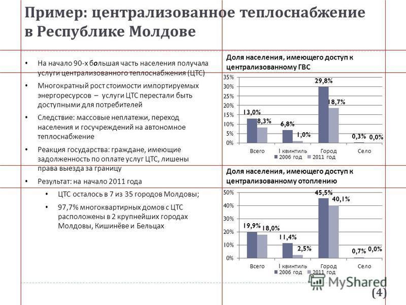 Пример : централизованное теплоснабжение в Республике Молдове Доля населения, имеющего доступ к централизованному ГВС На начало 90-х большая часть населения получала услуги централизованного теплоснабжения (ЦТС) Многократный рост стоимости импортируе
