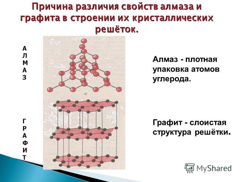 Алмаз - плотная упаковка атомов углерода. Графит - слоистая структура решётки. АЛМАЗГРАФИТАЛМАЗГРАФИТ Причина различия свойств алмаза и графита в строении их кристаллических решёток.