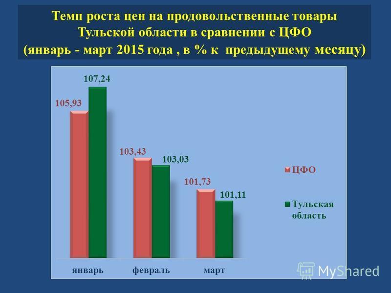 Темп роста цен на продовольственные товары Тульской области в сравнении с ЦФО ( январь - март 2015 года, в % к предыдущему месяцу )