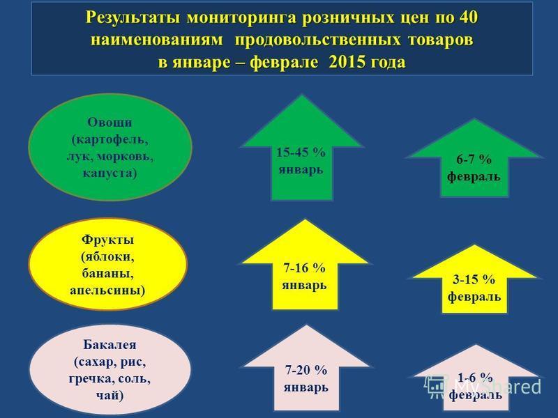 Результаты мониторинга розничных цен по 40 наименованиям продовольственных товаров в январе – феврале 2015 года Фрукты (яблоки, бананы, апельсины) Овощи (картофель, лук, морковь, капуста) Бакалея (сахар, рис, гречка, соль, чай) 6-7 % февраль 15-45 %