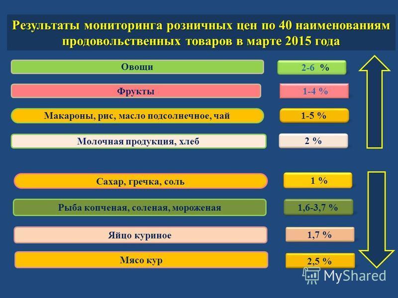 2 % 1,7 % 2-6 % 1 % Сахар, гречка, соль Результаты мониторинга розничных цен по 40 наименованиям продовольственных товаров в марте 2015 года Овощи Мясо кур Молочная продукция, хлеб 1,6-3,7 % 1-5 % Макароны, рис, масло подсолнечное, чай Рыба копченая,
