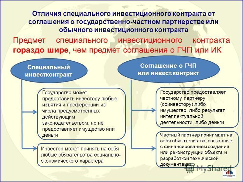 Отличия специального инвестиционного контракта от соглашения о государственно-частном партнерстве или обычного инвестиционного контракта Предмет специального инвестиционного контракта гораздо шире, чем предмет соглашения о ГЧП или ИК Специальный инве