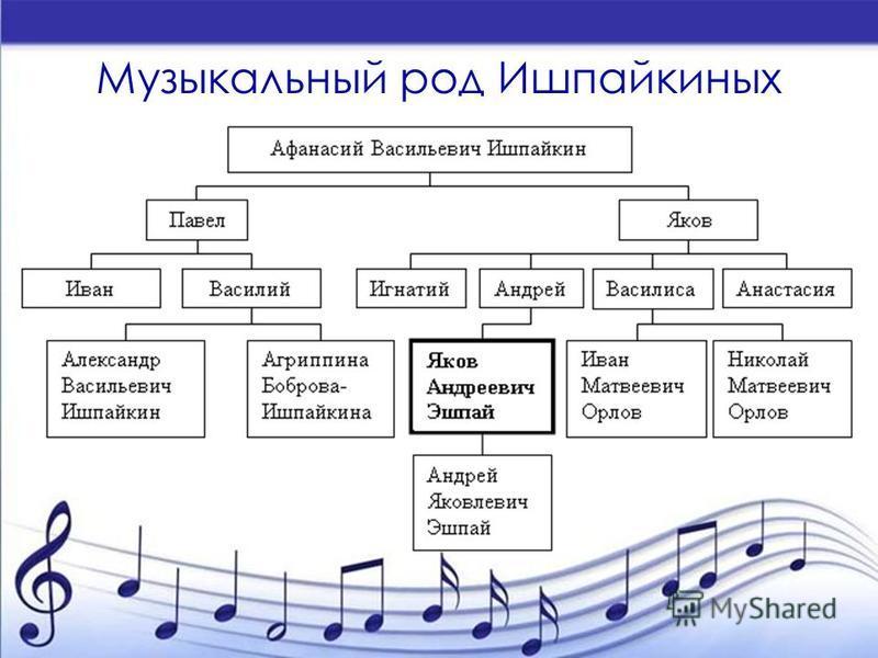 Музыкальный род Ишпайкиных