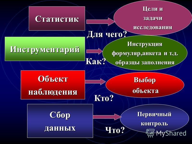 Срок наблюдения - время от начала до окончания сбора информации, сведений об изучаемом явлении Срок наблюдения - время от начала до окончания сбора информации, сведений об изучаемом явлении Время, в течение которого производится заполнение документов