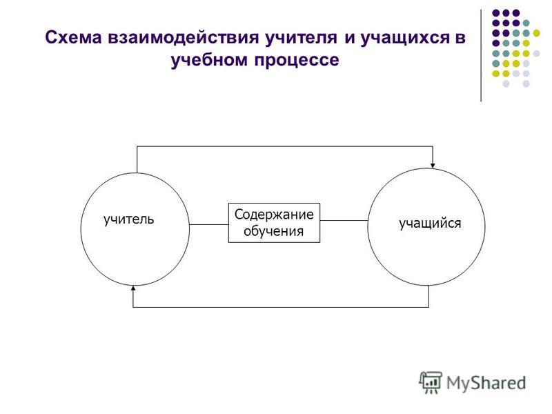 Схема взаимодействия учителя и учащихся в учебном процессе Содержание обучения учитель учащийся