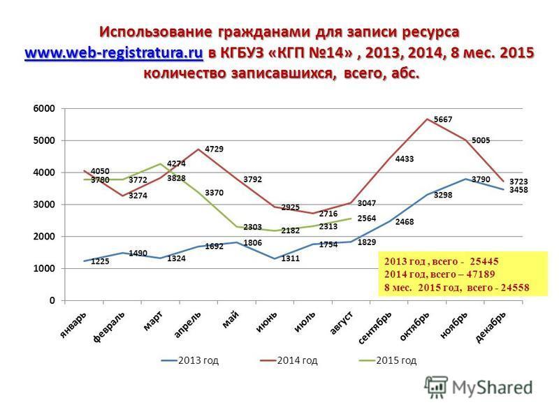 Использование гражданами для записи ресурса www.web-registratura.ruwww.web-registratura.ru в КГБУЗ «КГП 14», 2015 г. www.web-registratura.ru количество записавшихся, абс. количество записавшихся, абс.