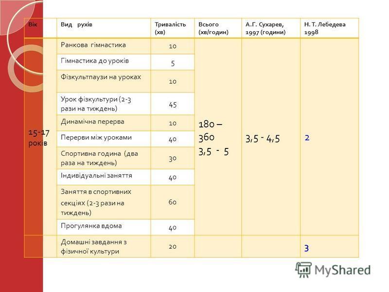 ВікВид рухівТривалість ( хв ) Всього ( хв / годин ) А. Г. Сухарев, 1997 ( години ) Н. Т. Лебедева 1998 15-17 років Ранкова гімнастика 10 180 – 360 3,5 - 5 3,5 - 4,52 Гімнастика до уроків 5 Фізкультпаузи на уроках 10 Урок фізкультури (2-3 рази на тижд