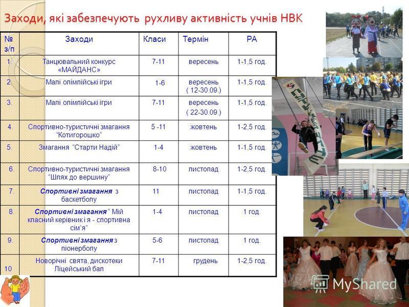 Заходи, які забезпечують рухливу активність учнів НВК з/п ЗаходиКласиТермінРА 1.Танцювальний конкурс «МАЙДАНС» 7-11вересень1-1,5 год. 2.Малі олімпійські ігри 1-6 вересень ( 12-30.09.) 1-1,5 год. 3.Малі олімпійські ігри7-11вересень ( 22-30.09.) 1-1,5