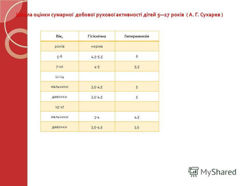 Шкала оцінки сумарної добової рухової активності дітей 517 років ( А. Г. Сухарев ) Вік, ГігієнічнаГиперкинезія роківнорма 5-64,5-5,56 7-104-55,5 11-14 мальчики 3,5-4,55 девочки 3,5-4,55 15-17 мальчики 3-44,5 девочки 3,5-4,53,5