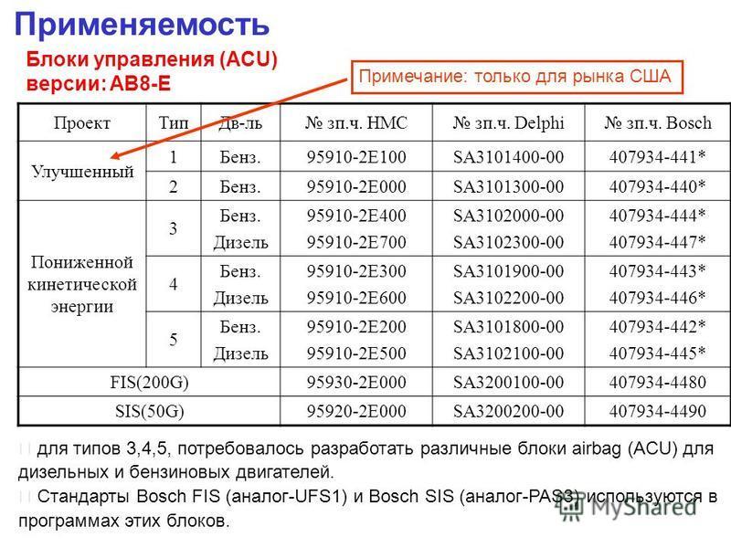 Применяемость Блоки управления (ACU) версии: AB8-E Проект ТипДв-ль за.ч. HMC за.ч. Delphi за.ч. Bosch Улучшенный 1Бенз.95910-2E100SA3101400-00407934-441* 2Бенз.95910-2E000SA3101300-00407934-440* Пониженной кинетической энергии 3 Бенз. Дизель 95910-2E