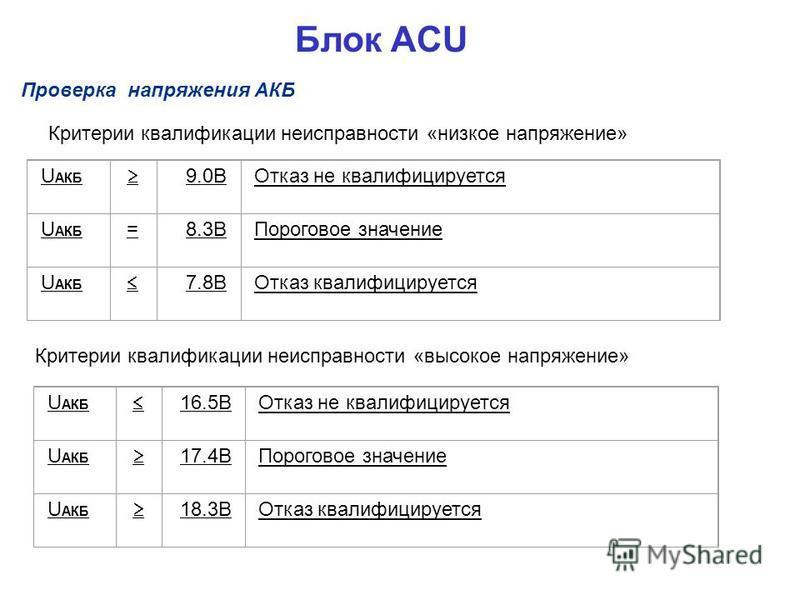 Критерии квалификации неисправности «низкое напряжение» U АКБ 9.0ВОтказ не квалифицируется U АКБ =8.3ВПороговое значение U АКБ 7.8ВОтказ квалифицируется U АКБ 16.5ВОтказ не квалифицируется U АКБ 17.4ВПороговое значение U АКБ 18.3ВОтказ квалифицируетс