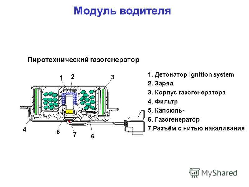Пиротехнический газогенератор 1 2 3 4 5 7 6 1. Детонатор Ignition system 2. Заряд 3. Корпус газогенератора 4. Фильтр 5. Капсюль- 6. Газогенератор 7.Разъём с нитью накаливания Модуль водителя
