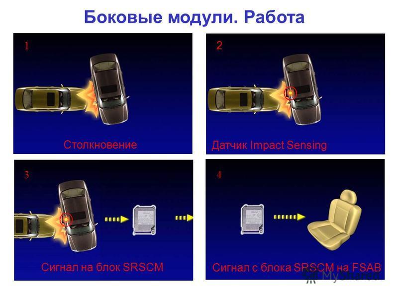 Столкновение Сигнал с блока SRSCM на FSAB Боковые модули. Работа Датчик Impact Sensing Сигнал на блок SRSCM 2 1 34