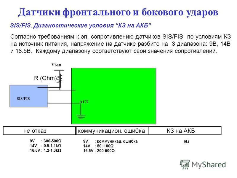 Датчики фронтального и бокового ударов SIS/FIS. Диагностические условия КЗ на АКБ Согласно требованиям к эл. сопротивлению датчиков SIS/FIS по условиям КЗ на источник питания, напряжение на датчике разбито на 3 диапазона: 9В, 14В и 16.5В. Каждому диа
