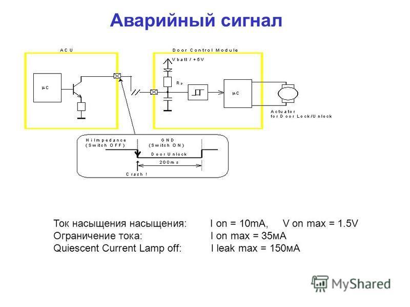 Аварийный сигнал Ток насыщения насыщения: I on = 10mA, V on max = 1.5V Ограничение тока: I on max = 35 мA Quiescent Current Lamp off: I leak max = 150 мA