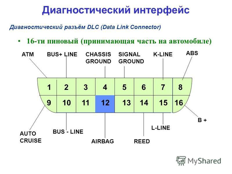 16-ти пиновый (принимающая часть на автомобиле) 916 ATMBUS+ LINECHASSIS GROUND SIGNAL GROUND K-LINE ABS AUTO CRUISE BUS - LINE AIRBAGREED L-LINE B + 1235678 1011121314 4 15 Диагностический разъём DLC (Data Link Connector) Диагностический интерфейс