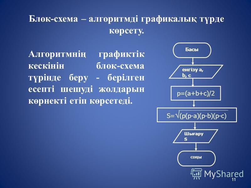 Блок-схема – алгоритмді графикалық түрде көрсету. Алгоритмнің графиктік кескінін блок-схема түрінде беру - берілген есепті шешуді жолдарын көрнекті етіп көрсетеді. Басы енгізу a, b, c Шығару S соңы p=(a+b+c)/2 S= (p(p-a)(p-b)(p-c) 11