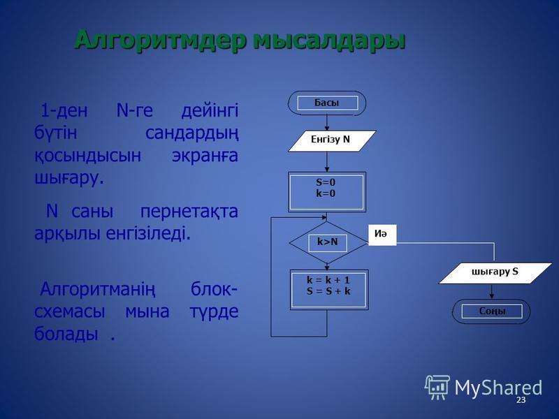 23 1-ден N-ге дейінгі бүтін сандардың қосындысын экранға шығару. N саны пернетақта арқылы енгізіледі. Алгоритманің блок- схемасы мына түрде болады. Иә Басы S=0 k=0 k>N k = k + 1 S = S + k Соңы Енгізу N шығару S Алгоритмдер мысалдары