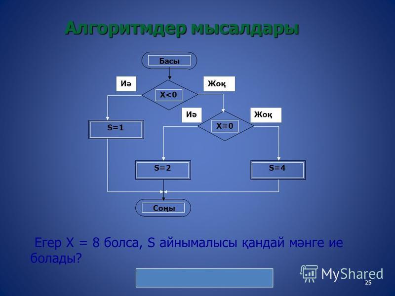 25 Алгоритмдер мысалдары Егер Х = 8 болса, S айнымалысы қандай мәнге ие болады? Жауабы: S = 4 Иә Басы Х<0Х<0 Соңы S=1 Иә Жоқ Х=0 Жоқ S=2S=4