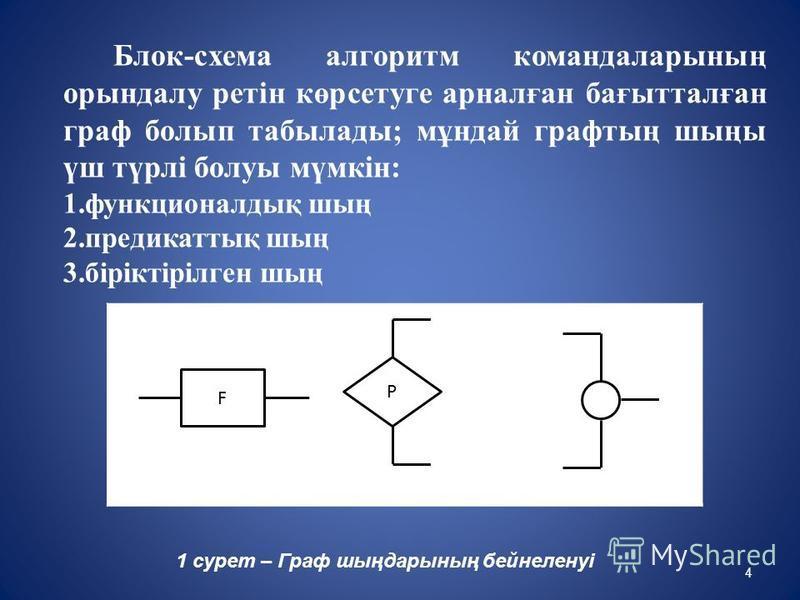 Блок-схема алгоритм командаларының орындалу ретін көрсетуге арналған бағытталған граф болып табылады; мұндай графтың шыңы үш түрлі болуы мүмкін: 1.функционалдық шың 2.предикаттық шың 3.біріктірілген шың 1 сурет – Граф шыңдарының бейнеленуі F P 4