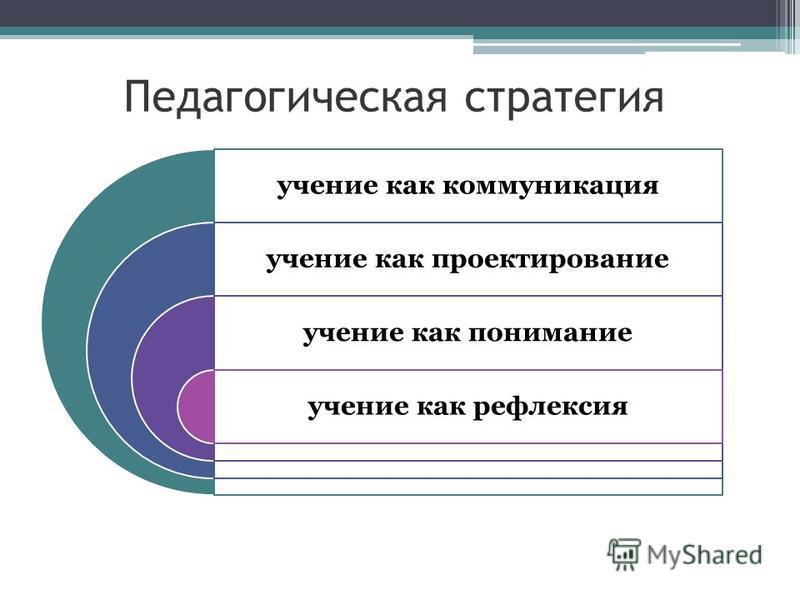 Педагогическая стратегия учение как коммуникация учение как проектирование учение как понимание учение как рефлексия