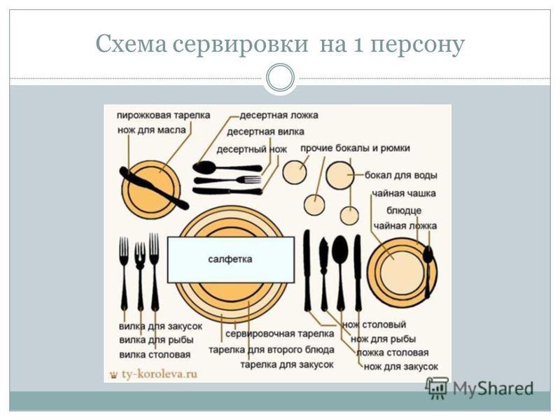 Схема сервировки на 1 персону
