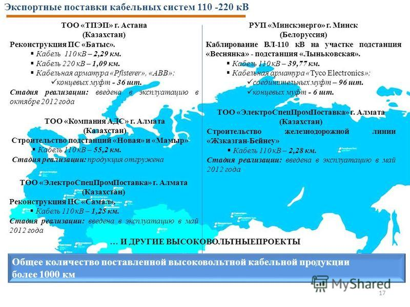 Экспортные поставки кабельных систем 110 -220 кВ 17 … И ДРУГИЕ ВЫСОКОВОЛЬТНЫЕПРОЕКТЫ ТОО «ТПЭП» г. Астана (Казахстан) Реконструкция ПС «Батыс». Кабель 110 кВ – 2,29 км. Кабель 220 кВ – 1,09 км. Кабельная арматура «Pfisterer», «АВВ»: концевых муфт - 3