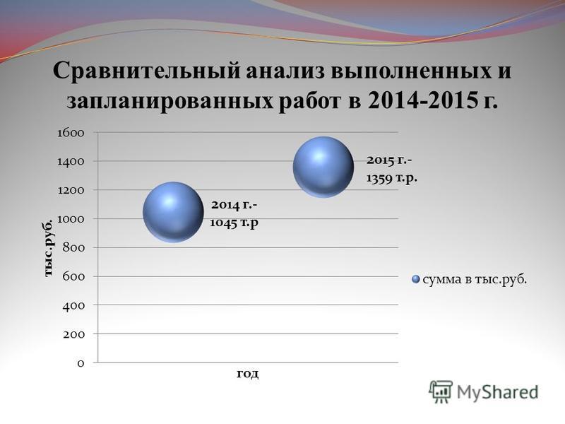 Сравнительный анализ выполненных и запланированных работ в 2014-2015 г.