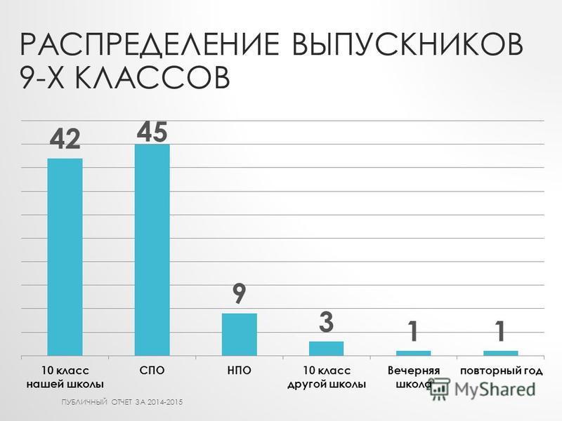РАСПРЕДЕЛЕНИЕ ВЫПУСКНИКОВ 9-Х КЛАССОВ ПУБЛИЧНЫЙ ОТЧЕТ ЗА 2014-2015