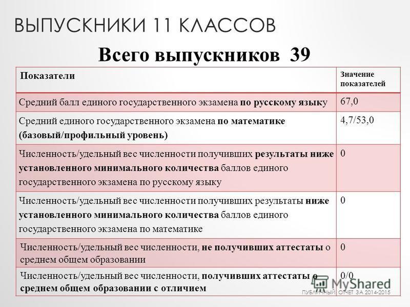 ВЫПУСКНИКИ 11 КЛАССОВ Показатели Значпение показателей Средний балл единого государственного экзамена по русскому языку 67,0 Средний единого государственного экзамена по математике (базовый/профильный уровень) 4,7/53,0 Численность/удельный вес числен