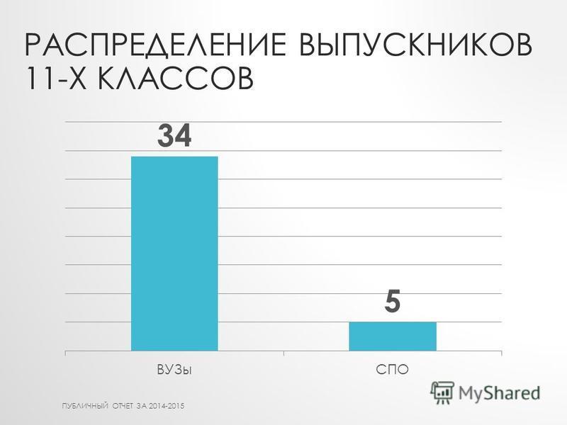 РАСПРЕДЕЛЕНИЕ ВЫПУСКНИКОВ 11-Х КЛАССОВ ПУБЛИЧНЫЙ ОТЧЕТ ЗА 2014-2015