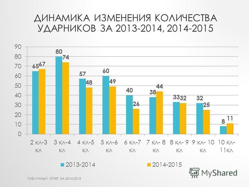ДИНАМИКА ИЗМЕНЕНИЯ КОЛИЧЕСТВА УДАРНИКОВ ЗА 2013-2014, 2014-2015 ПУБЛИЧНЫЙ ОТЧЕТ ЗА 2014-2015