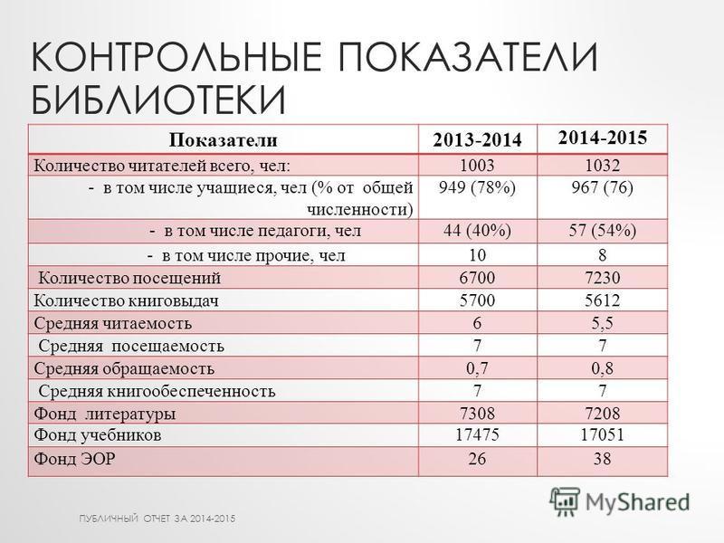 КОНТРОЛЬНЫЕ ПОКАЗАТЕЛИ БИБЛИОТЕКИ Показатели 2013-2014 2014-2015 Количество читателей всего, чел:10031032 - в том числе учащиеся, чел (% от общей численности) 949 (78%)967 (76) - в том числе педагоги, чел 44 (40%)57 (54%) - в том числе прочие, чел 10