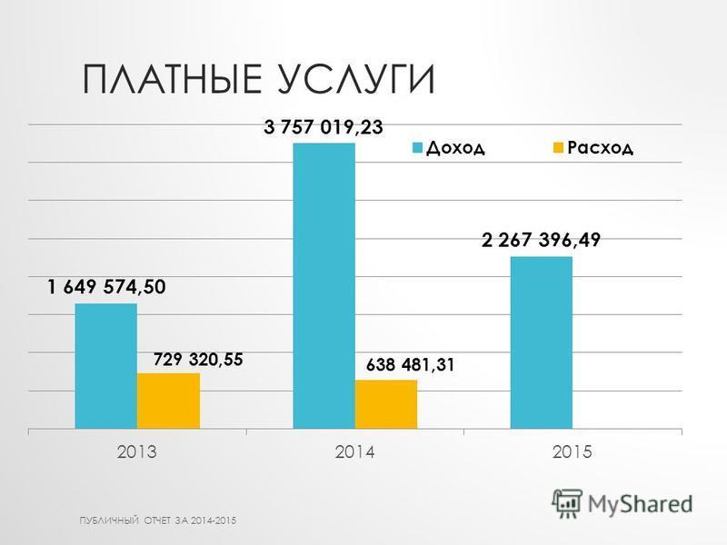 ПЛАТНЫЕ УСЛУГИ ПУБЛИЧНЫЙ ОТЧЕТ ЗА 2014-2015