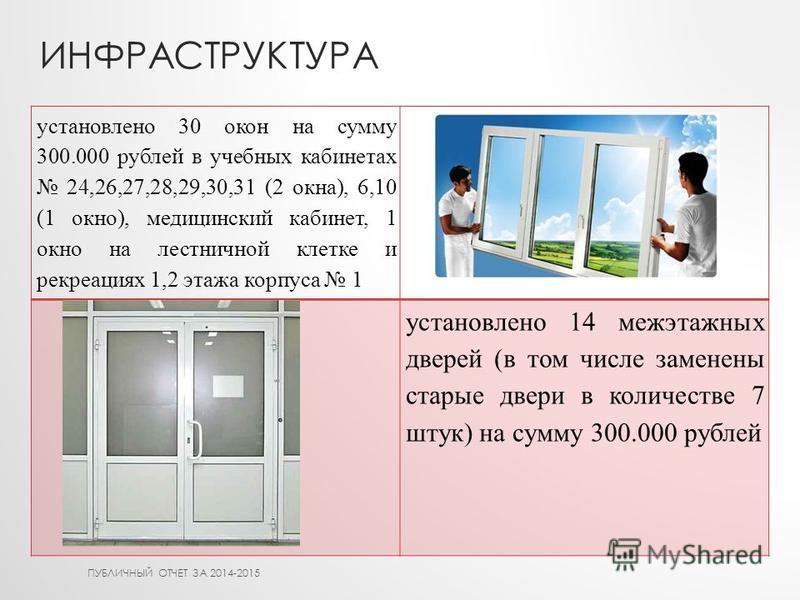 ИНФРАСТРУКТУРА установлено 30 окон на сумму 300.000 рублей в учебных кабинетах 24,26,27,28,29,30,31 (2 окна), 6,10 (1 окно), медицинский кабинет, 1 окно на лестничной клетке и рекреациях 1,2 этажа корпуса 1 установлено 14 межэтажных дверей (в том чис