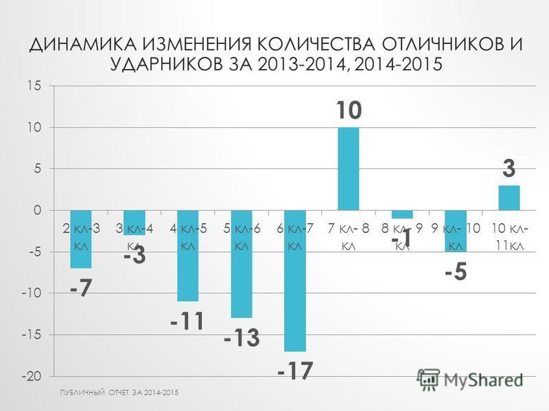 ДИНАМИКА ИЗМЕНЕНИЯ КОЛИЧЕСТВА ОТЛИЧНИКОВ И УДАРНИКОВ ЗА 2013-2014, 2014-2015 ПУБЛИЧНЫЙ ОТЧЕТ ЗА 2014-2015