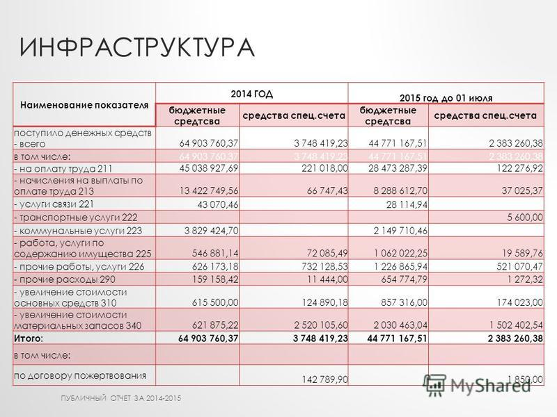 ИНФРАСТРУКТУРА Наименование показателя 2014 ГОД 2015 год до 01 июля бюджетные средтсва средства спец.счета бюджетные средтсва средства спец.счета поступило денежных средств - всего 64 903 760,373 748 419,2344 771 167,512 383 260,38 в том числе: 64 90