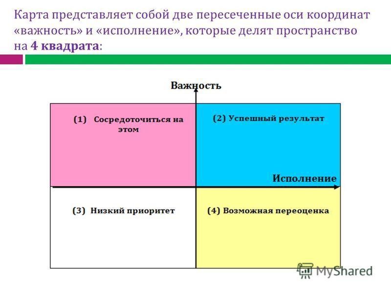 Карта представляет собой две пересеченные оси координат «важность» и «исполнение», которые делят пространство на 4 квадрата: