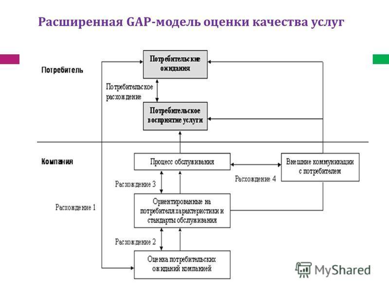 Расширенная GAP-модель оценки качества услуг