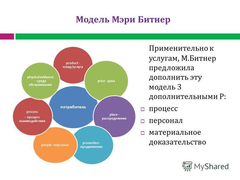 Модель Мэри Битнер Применительно к услугам, М.Битнер предложила дополнить эту модель 3 дополнительными Р: процесс персонал материальное доказательство