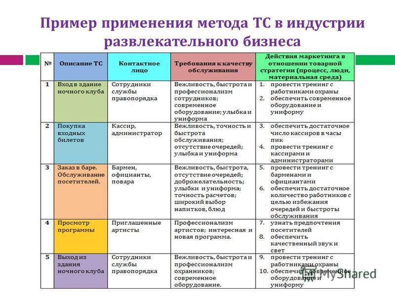 Пример применения метода ТС в индустрии развлекательного бизнеса