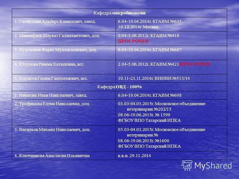 Кафедра микробиологии 1. Галиуллин Альберт Камилович, завод.6.04-10.04.2014 г. КГАВМ 635 10.12.2014 г. Москва 2. Миннебаев Шаукат Галиахметович, доц.2.04-5.06.2012 г. КГАВМ 418 ПРОСРОЧЕН 3. Нургалиев Фарит Муллагалиевич, доц.6.04-10.04.2014 г. КГАВМ